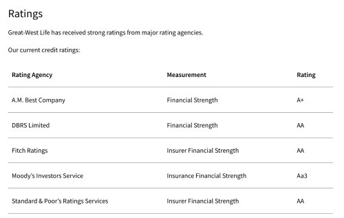 Great West Life Insurance Rating