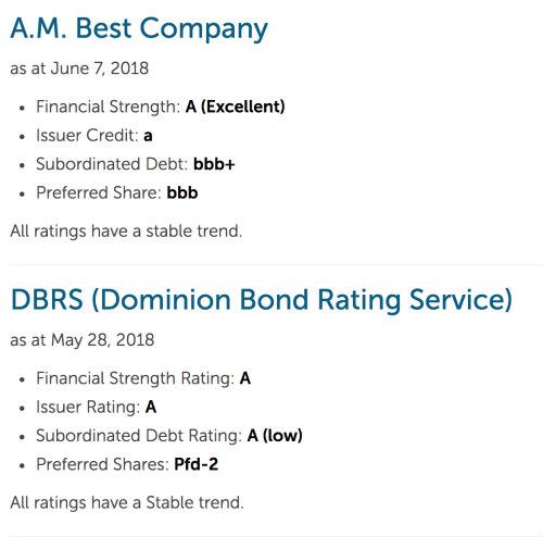 Empire Life Insurance Financial Rating