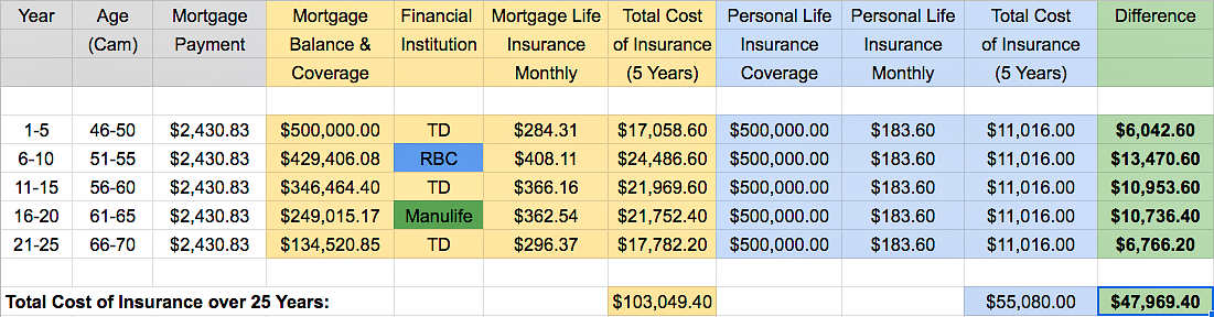 Manulife mortgage insurance vs life insurance table