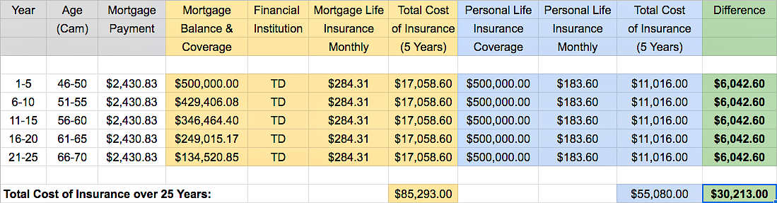 TD mortgage insurance vs life insurance
