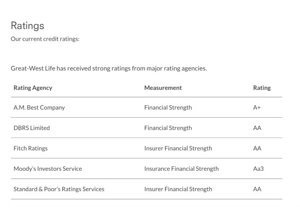 London Life Insurance Company Ratings