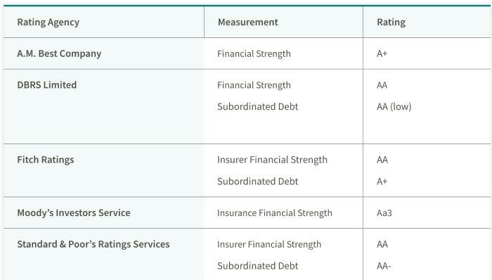 Canada Life Assurance Company Ratings